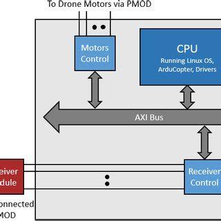 PDF A Customer Profile Model Using A Service-Oriented