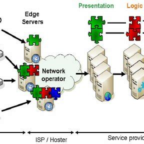 Topic: Research Paper On Service Oriented Architecture